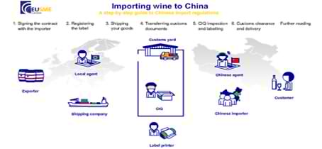 Importing wine to China